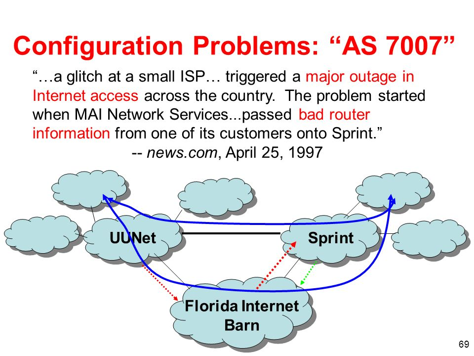 69 Configuration Problems: AS 7007 …a glitch at a small ISP… triggered a major outage in Internet access across the country. The problem started when