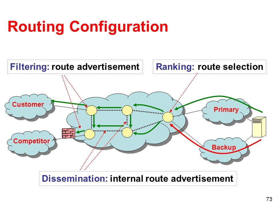 73 Routing Configuration Ranking: route selection Dissemination: internal route advertisement Filtering: route advertisement Customer Competitor Prima