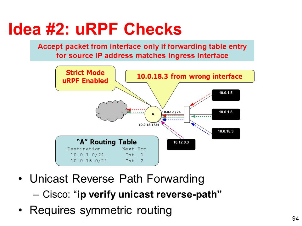 94 Idea #2: uRPF Checks Unicast Reverse Path Forwarding –Cisco: ip verify unicast reverse-path Requires symmetric routing Accept packet from interface