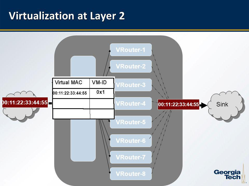 11 Virtualization at Layer 2 VRouter-1 VRouter-6 VRouter-2 VRouter-5 VRouter-3 VRouter-7 VRouter-8 Source VRouter-4 VMAC- VE Table Sink 00:11:22:33:44:55 0x1 00:11:22:33:44:55l