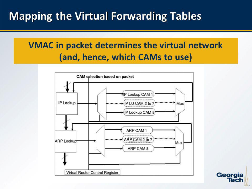 13 Mapping the Virtual Forwarding Tables VMAC in packet determines the virtual network (and, hence, which CAMs to use)