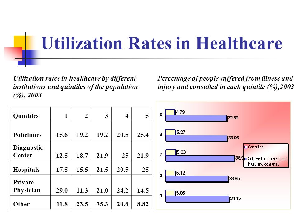 Utilization Rates in Healthcare Percentage of people suffered from illness and injury and consulted in each quintile (%),2003 Quintiles12345 Policlini