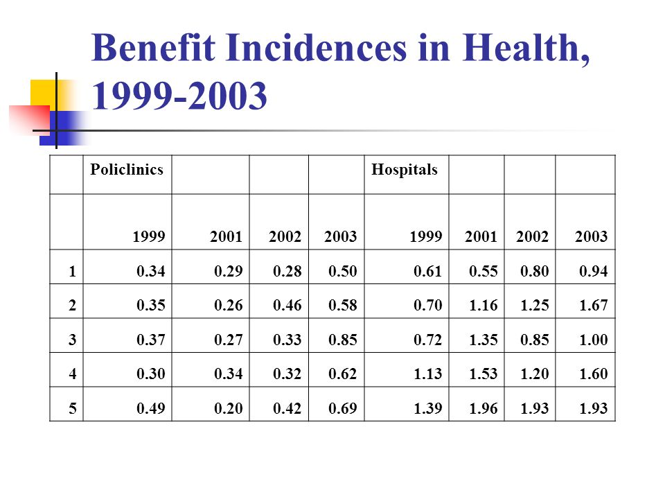 Benefit Incidences in Health, 1999-2003 PoliclinicsHospitals 19992001200220031999200120022003 10.340.290.280.500.610.550.800.94 20.350.260.460.580.701