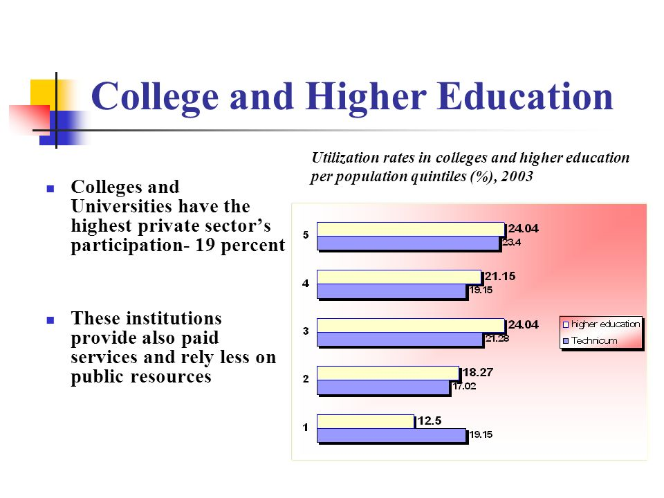 College and Higher Education Colleges and Universities have the highest private sectors participation- 19 percent These institutions provide also paid