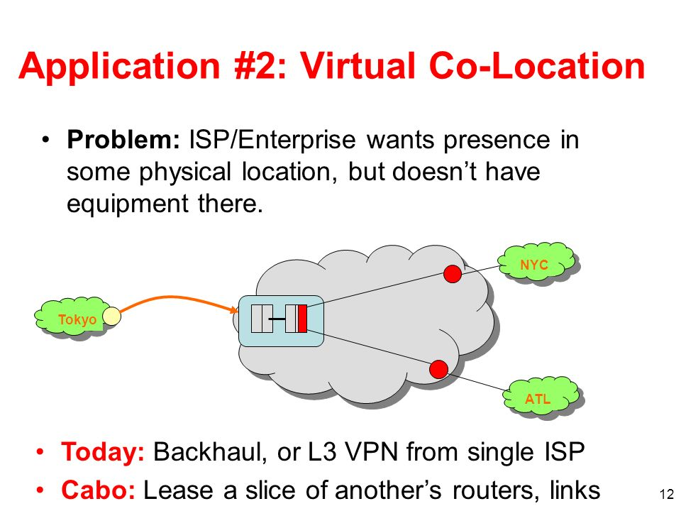 12 Application #2: Virtual Co-Location Problem: ISP/Enterprise wants presence in some physical location, but doesnt have equipment there. Today: Backh