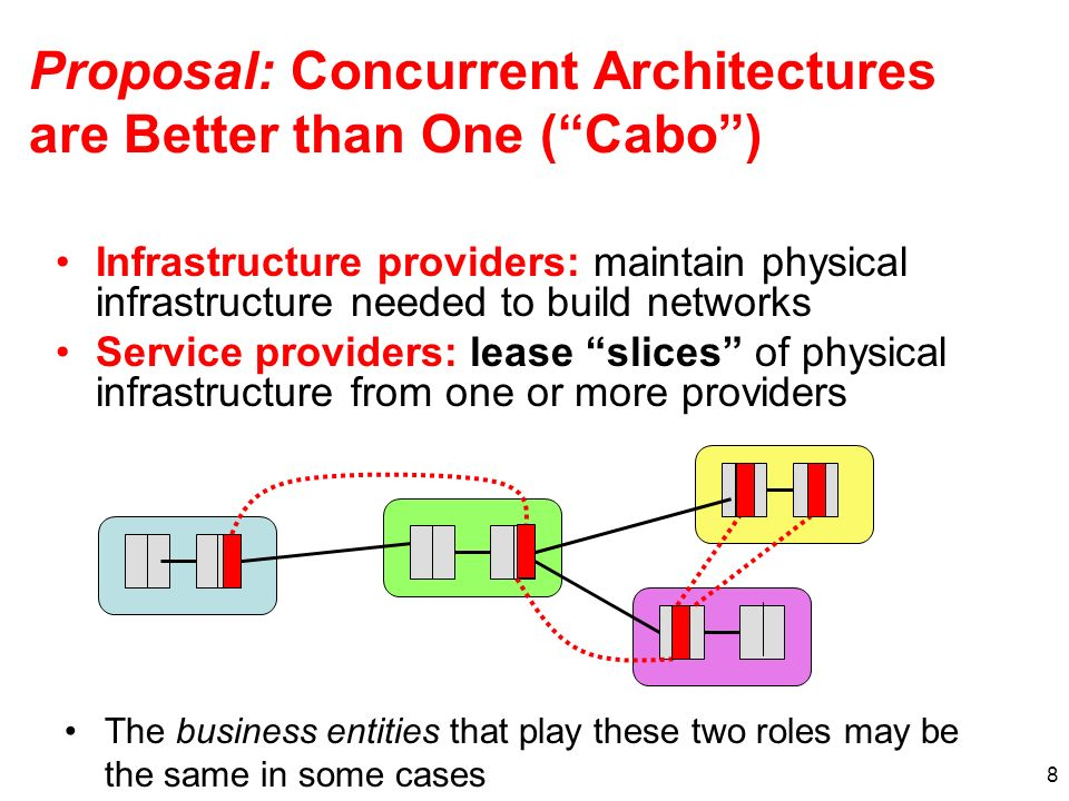 8 Proposal: Concurrent Architectures are Better than One (Cabo) The business entities that play these two roles may be the same in some cases Infrastructure providers: maintain physical infrastructure needed to build networks Service providers: lease slices of physical infrastructure from one or more providers