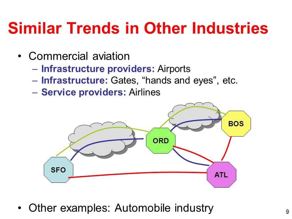 9 Similar Trends in Other Industries Commercial aviation –Infrastructure providers: Airports –Infrastructure: Gates, hands and eyes, etc.
