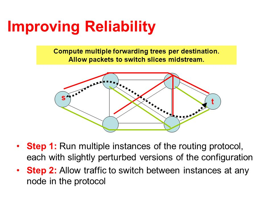 Improving Reliability Step 1: Run multiple instances of the routing protocol, each with slightly perturbed versions of the configuration Step 2: Allow traffic to switch between instances at any node in the protocol t s Compute multiple forwarding trees per destination.