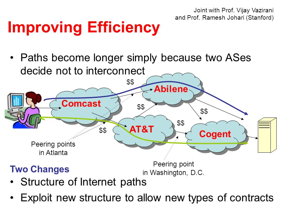 Paths become longer simply because two ASes decide not to interconnect Comcast Abilene AT&T Cogent $$ Peering points in Atlanta Peering point in Washi