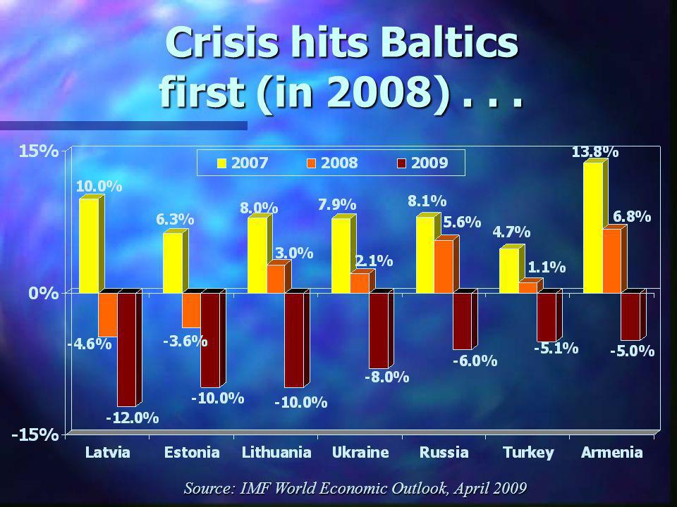 Crisis hits Baltics first (in 2008)... Source: IMF World Economic Outlook, April 2009