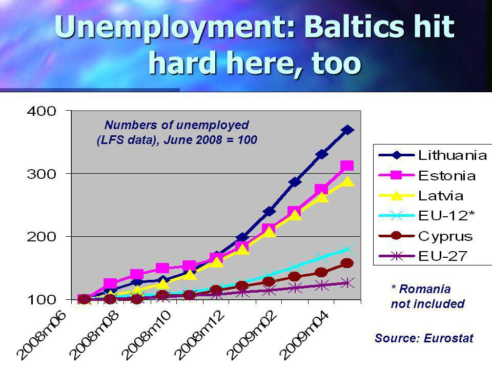 Unemployment: Baltics hit hard here, too Numbers of unemployed (LFS data), June 2008 = 100 * Romania not included Source: Eurostat
