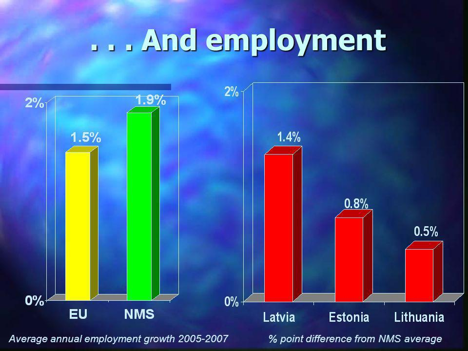 ... And employment Average annual employment growth 2005-2007% point difference from NMS average