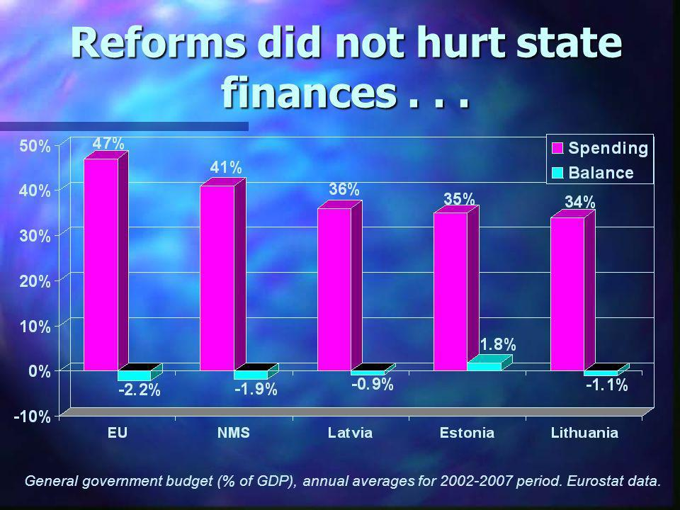 Reforms did not hurt state finances...