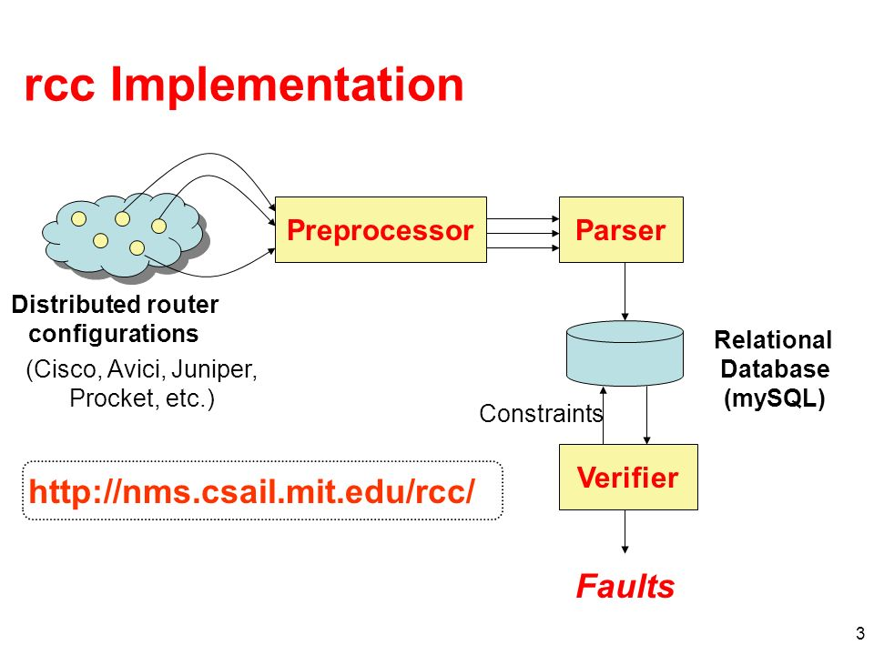 3 rcc Implementation PreprocessorParser Verifier Distributed router configurations Relational Database (mySQL) Constraints Faults (Cisco, Avici, Juniper, Procket, etc.) http://nms.csail.mit.edu/rcc/