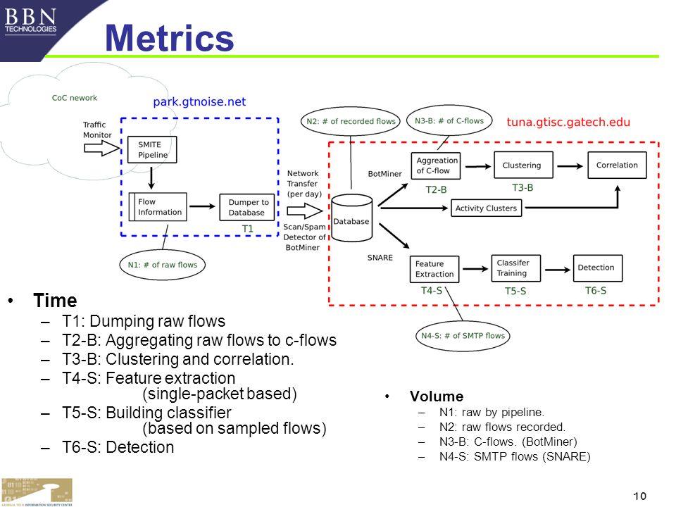 10 Metrics Volume –N1: raw by pipeline. –N2: raw flows recorded.