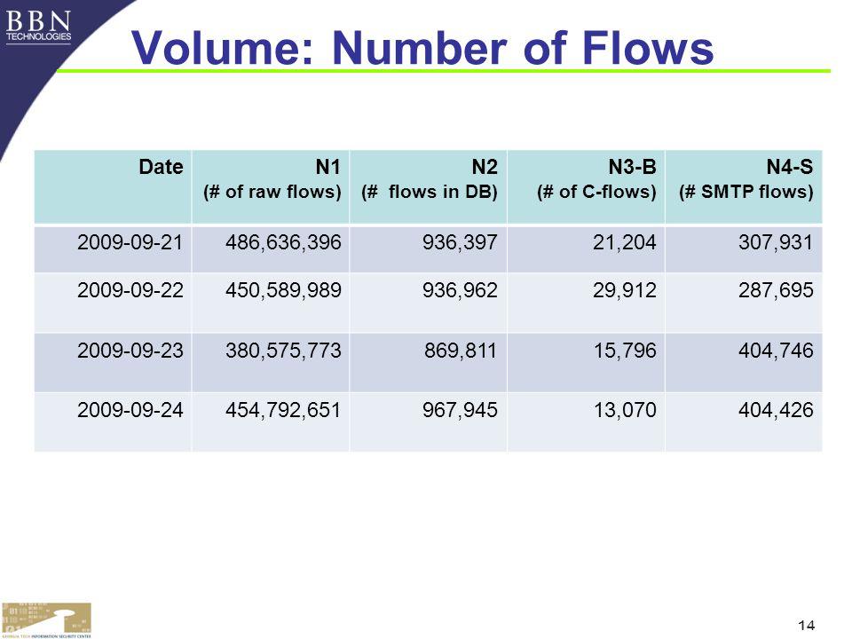 14 Volume: Number of Flows DateN1 (# of raw flows) N2 (# flows in DB) N3-B (# of C-flows) N4-S (# SMTP flows) 2009-09-21486,636,396936,39721,204307,931 2009-09-22450,589,989936,96229,912287,695 2009-09-23380,575,773869,81115,796404,746 2009-09-24454,792,651967,94513,070404,426
