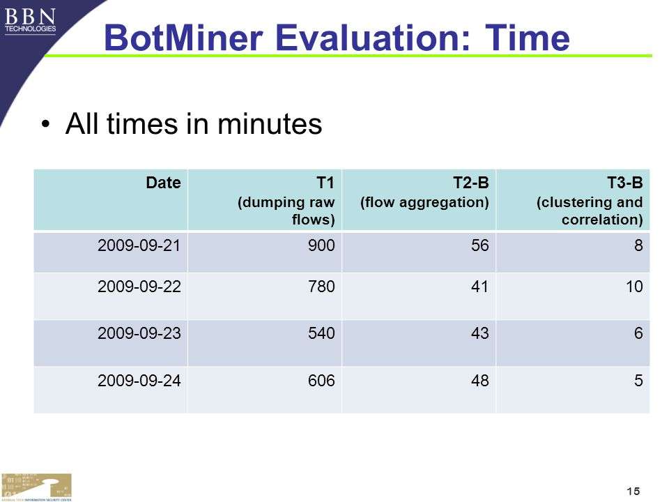 15 BotMiner Evaluation: Time All times in minutes DateT1 (dumping raw flows) T2-B (flow aggregation) T3-B (clustering and correlation)