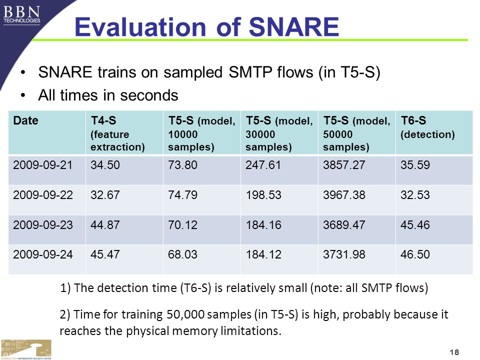 18 Evaluation of SNARE SNARE trains on sampled SMTP flows (in T5-S) All times in seconds DateT4-S (feature extraction) T5-S (model, 10000 samples) T5-S (model, 30000 samples) T5-S (model, 50000 samples) T6-S (detection) 2009-09-2134.5073.80247.613857.2735.59 2009-09-2232.6774.79198.533967.3832.53 2009-09-2344.8770.12184.163689.4745.46 2009-09-2445.4768.03184.123731.9846.50 2) Time for training 50,000 samples (in T5-S) is high, probably because it reaches the physical memory limitations.