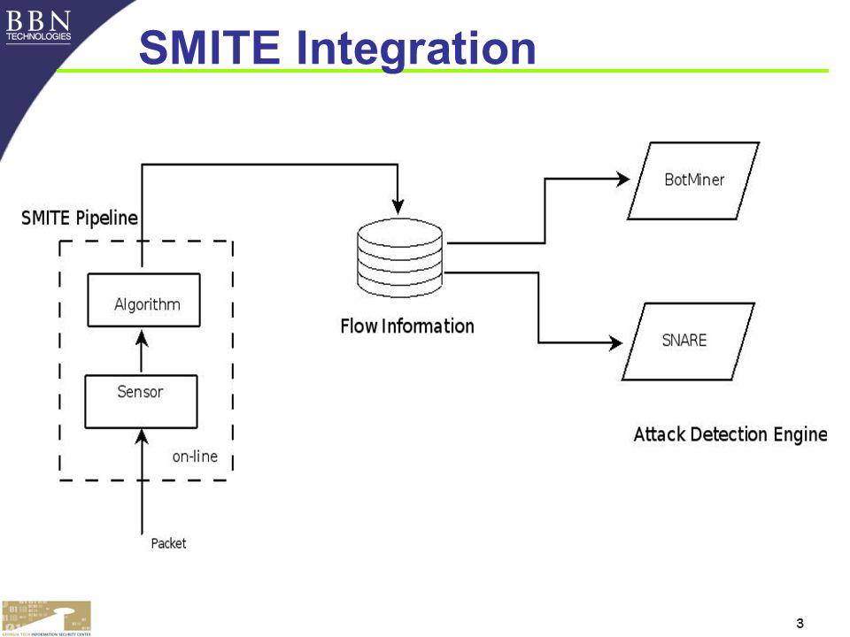 3 SMITE Integration