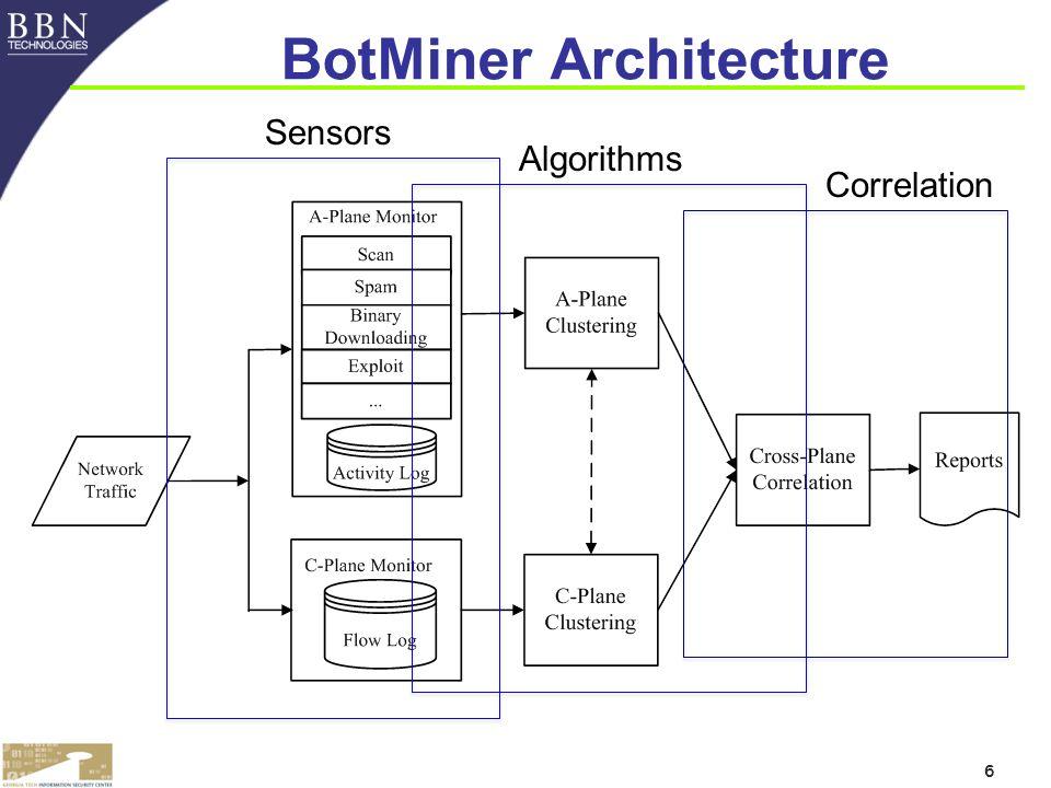 6 BotMiner Architecture Sensors Algorithms Correlation