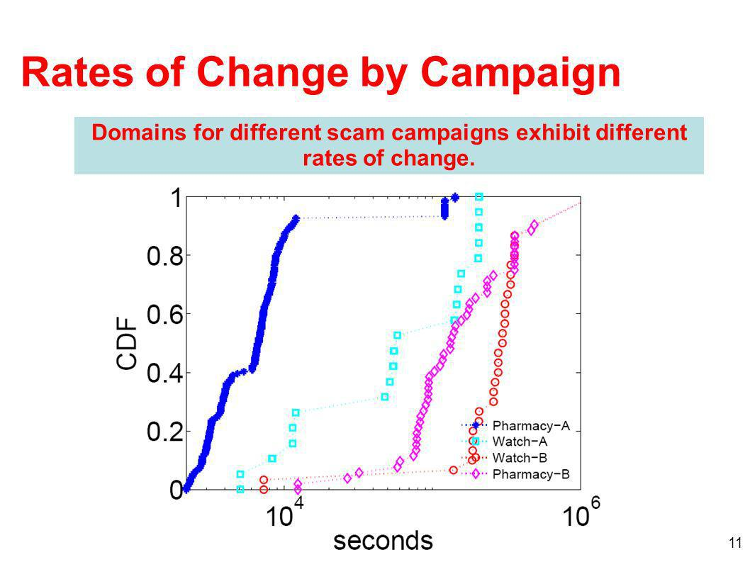 11 Rates of Change by Campaign Domains for different scam campaigns exhibit different rates of change.