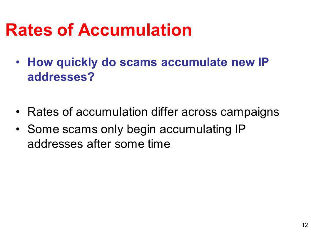 12 Rates of Accumulation How quickly do scams accumulate new IP addresses.