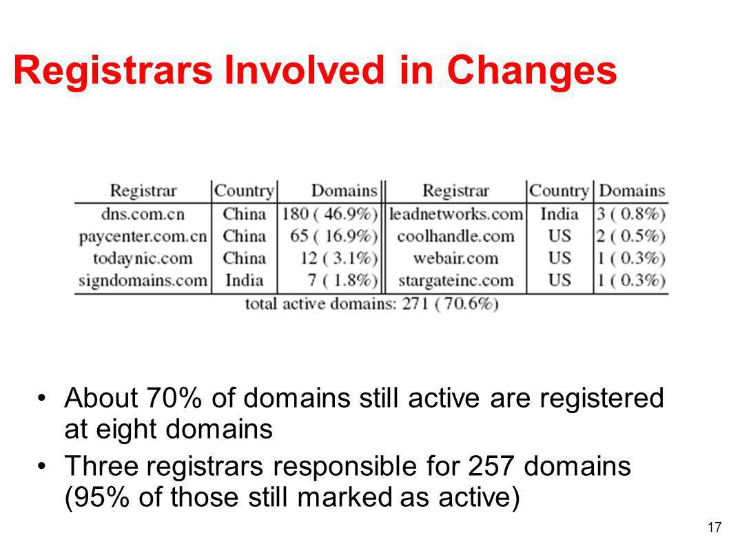 17 Registrars Involved in Changes About 70% of domains still active are registered at eight domains Three registrars responsible for 257 domains (95% of those still marked as active)