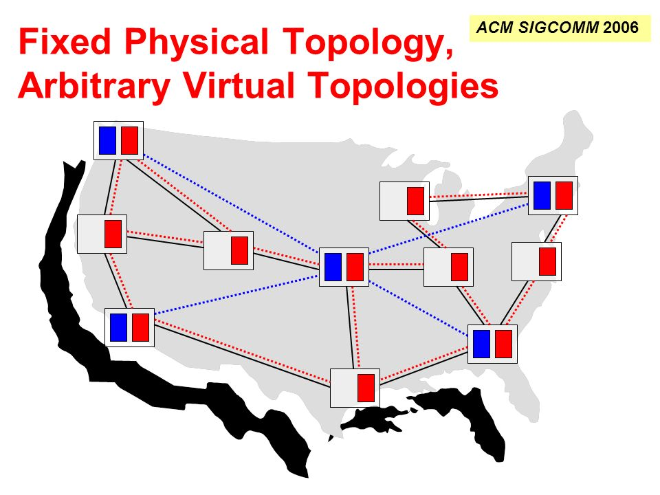 Fixed Physical Topology, Arbitrary Virtual Topologies ACM SIGCOMM 2006