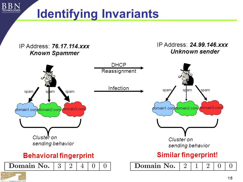 15 domain1.com domain2.com domain3.com spam IP Address: 76.17.114.xxx Known Spammer DHCP Reassignment Behavioral fingerprint domain1.com domain2.com domain3.com spam IP Address: 24.99.146.xxx Unknown sender Cluster on sending behavior Similar fingerprint.