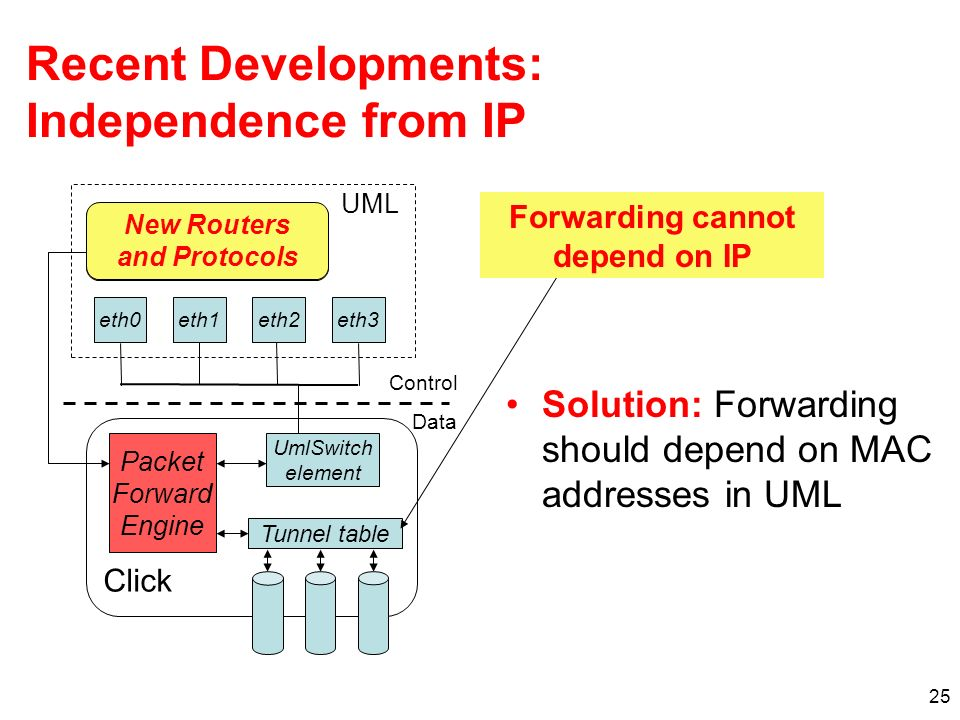25 Recent Developments: Independence from IP Solution: Forwarding should depend on MAC addresses in UML UML eth1eth3eth2eth0 Click Packet Forward Engi