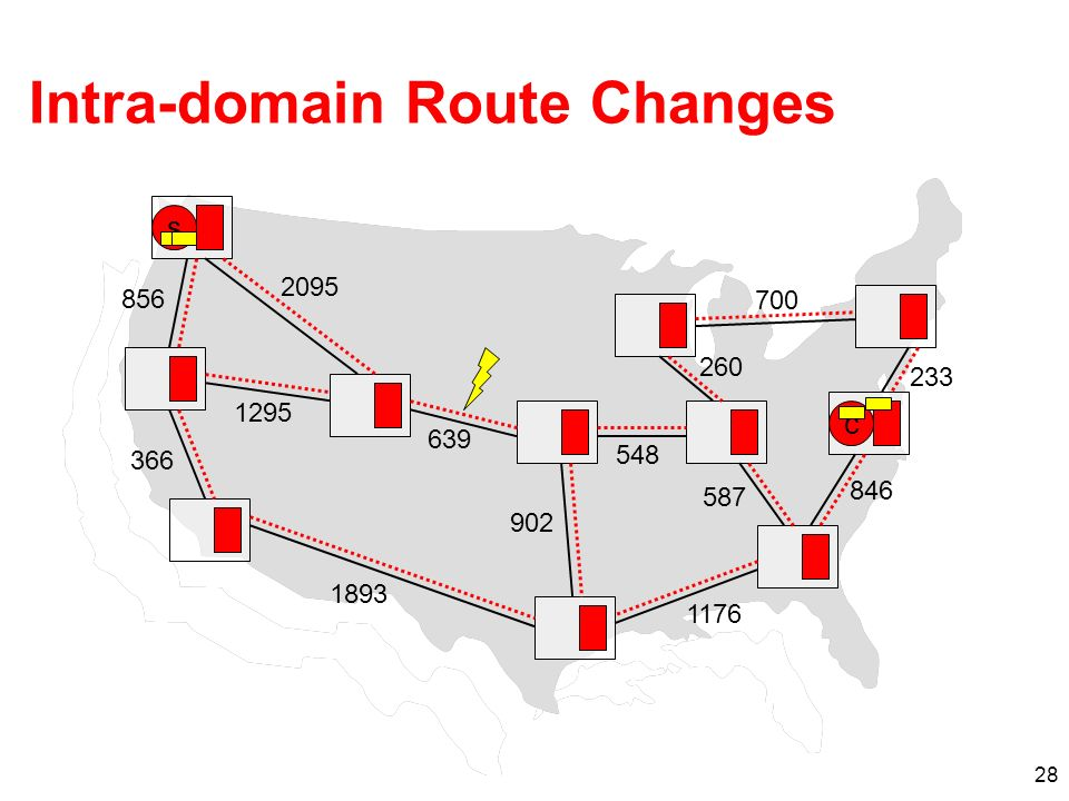 28 Intra-domain Route Changes s c 1176 587 846 260 700 639 1295 2095 902 548 233 1893 366 856