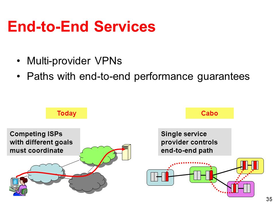 35 End-to-End Services Multi-provider VPNs Paths with end-to-end performance guarantees TodayCabo Competing ISPs with different goals must coordinate Single service provider controls end-to-end path