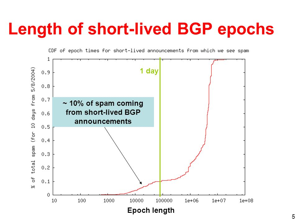 5 Length of short-lived BGP epochs ~ 10% of spam coming from short-lived BGP announcements 1 day Epoch length