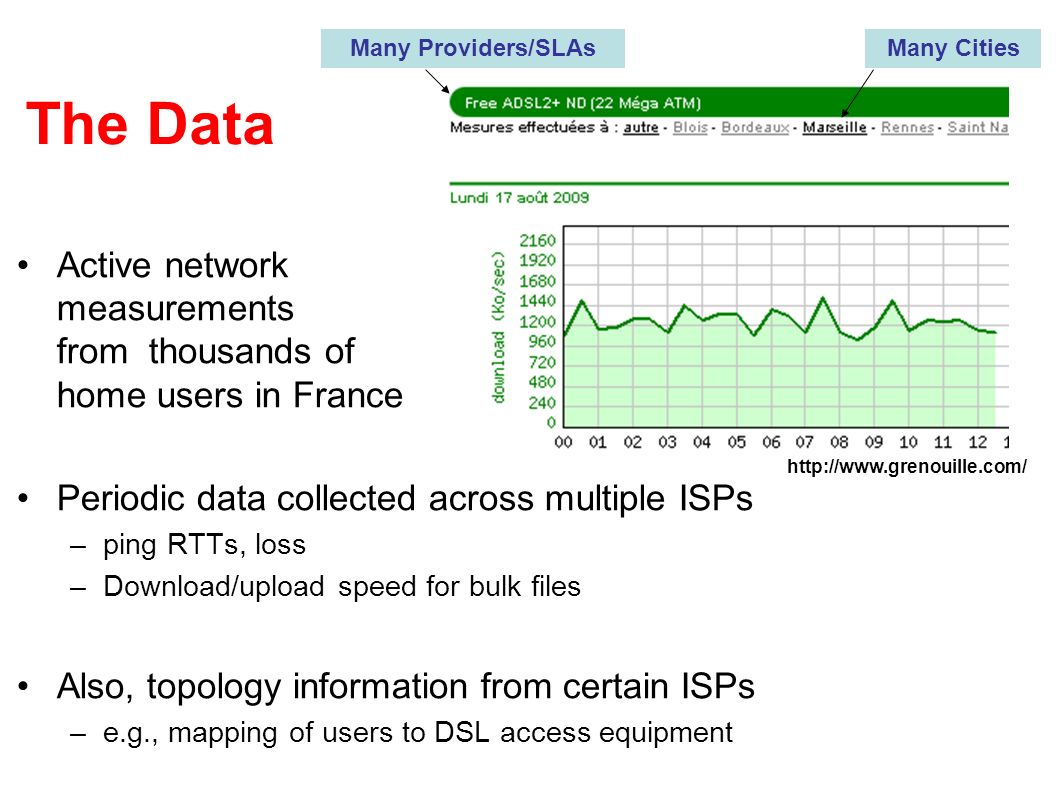 The Data Active network measurements from thousands of home users in France Periodic data collected across multiple ISPs –ping RTTs, loss –Download/upload speed for bulk files Also, topology information from certain ISPs –e.g., mapping of users to DSL access equipment Many Providers/SLAsMany Cities http://www.grenouille.com/