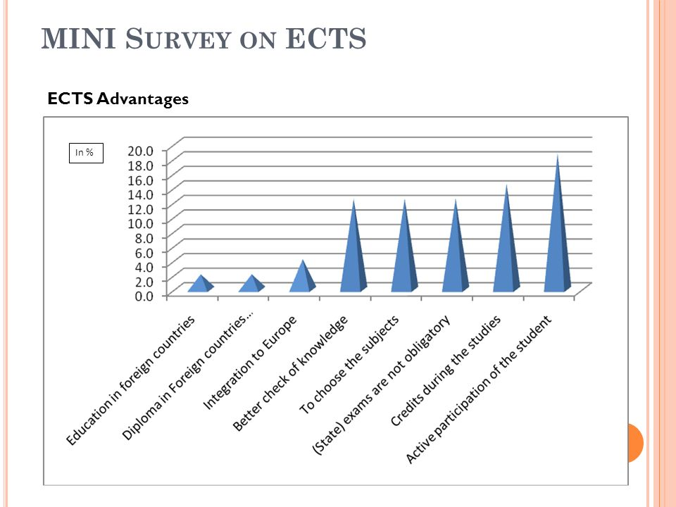 MINI S URVEY ON ECTS ECTS Advantages In %