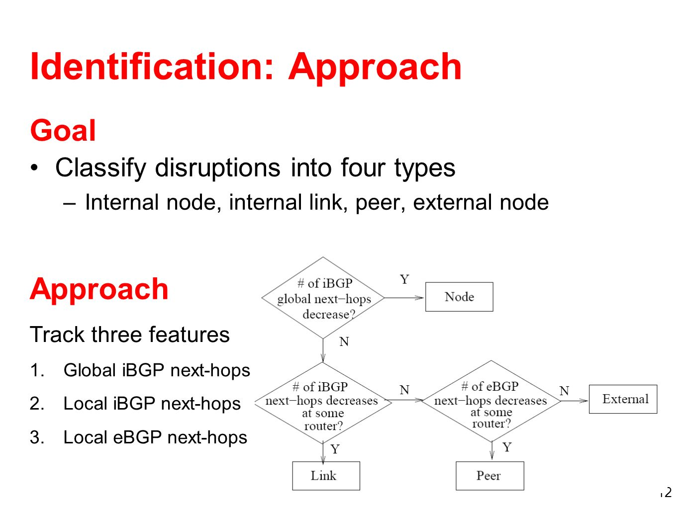 12 Identification: Approach Classify disruptions into four types –Internal node, internal link, peer, external node Track three features 1.Global iBGP next-hops 2.Local iBGP next-hops 3.Local eBGP next-hops Approach Goal