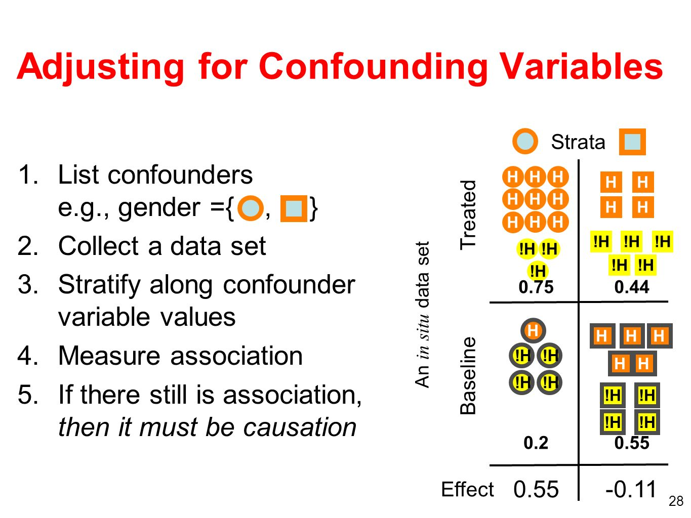 28 Adjusting for Confounding Variables !H H H HHH H H HH H H H H H H HH H H Treated Baseline Strata Effect An in situ data set 1.