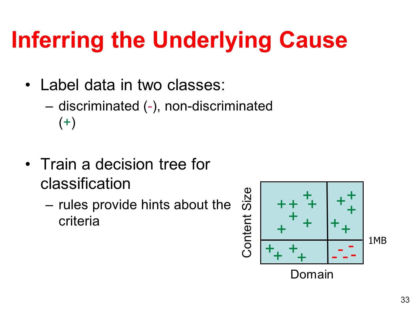 33 + Domain Content Size MB Inferring the Underlying Cause Label data in two classes: –discriminated (-), non-discriminated (+) Train a decision tree for classification –rules provide hints about the criteria