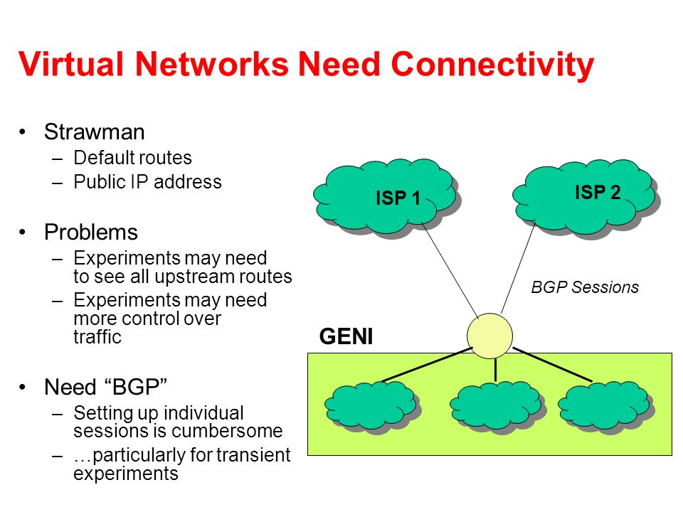 Virtual Networks Need Connectivity Strawman –Default routes –Public IP address Problems –Experiments may need to see all upstream routes –Experiments may need more control over traffic Need BGP –Setting up individual sessions is cumbersome –…particularly for transient experiments ISP 1 ISP 2 BGP Sessions GENI