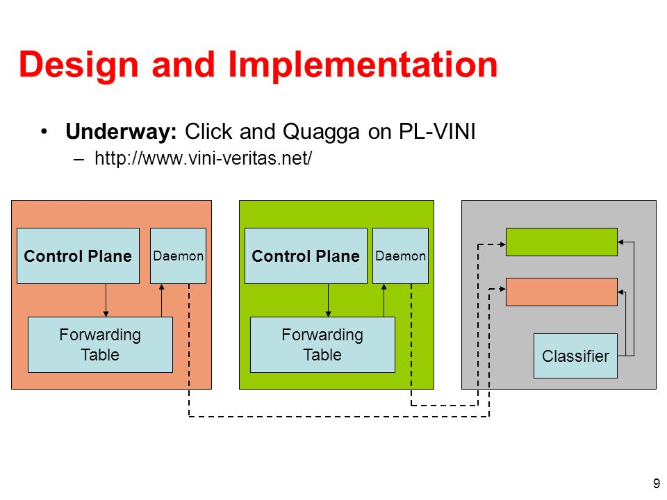 9 Design and Implementation Underway: Click and Quagga on PL-VINI –http://www.vini-veritas.net/ Control Plane Forwarding Table Daemon Classifier Contr