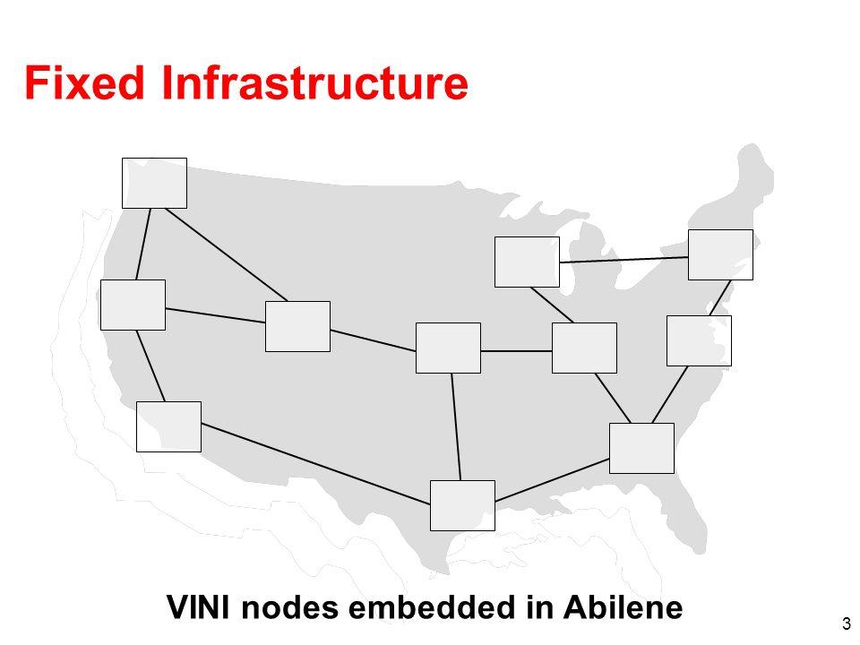 3 Fixed Infrastructure VINI nodes embedded in Abilene