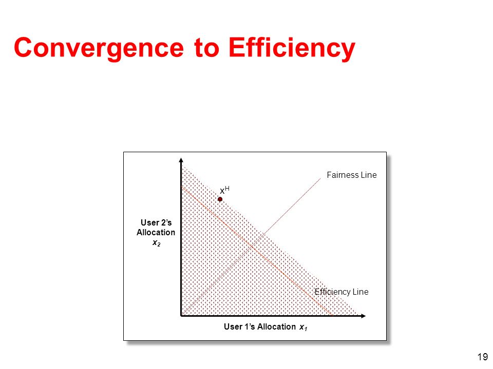 19 xHxH Efficiency Line Fairness Line User 1s Allocation x 1 User 2s Allocation x 2 Convergence to Efficiency