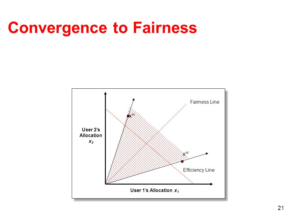 21 xHxH Efficiency Line Fairness Line User 1s Allocation x 1 User 2s Allocation x 2 xHxH Convergence to Fairness