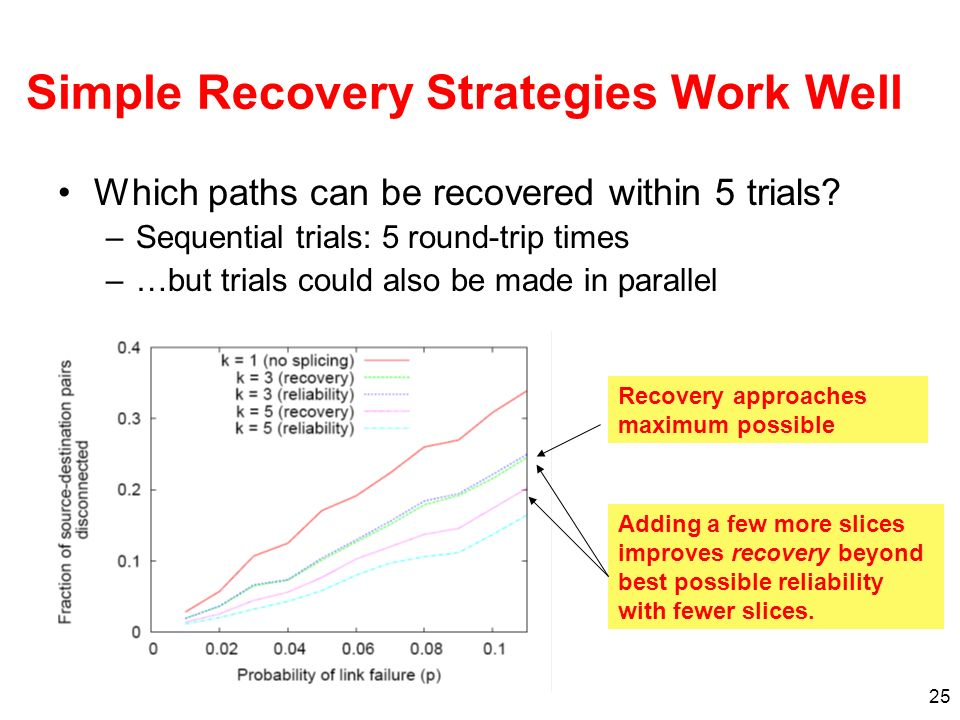 25 Simple Recovery Strategies Work Well Which paths can be recovered within 5 trials? –Sequential trials: 5 round-trip times –…but trials could also b