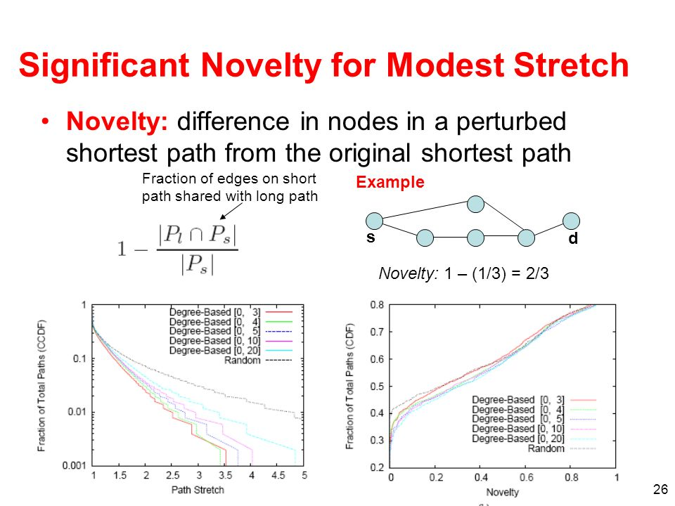 26 Significant Novelty for Modest Stretch Novelty: difference in nodes in a perturbed shortest path from the original shortest path Example s d Novelt