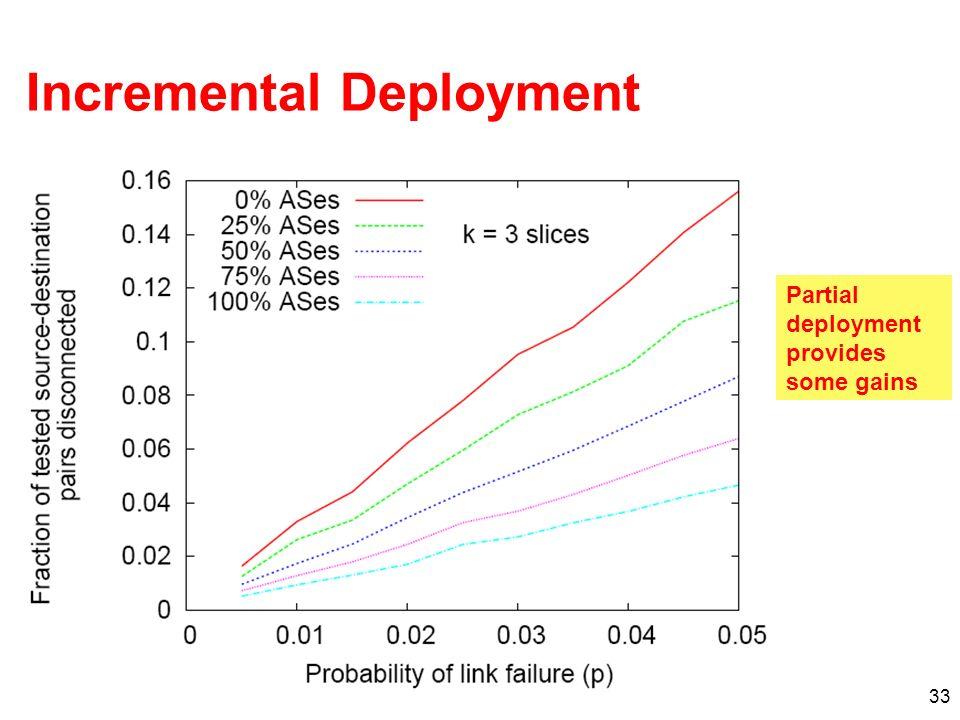 33 Incremental Deployment Partial deployment provides some gains