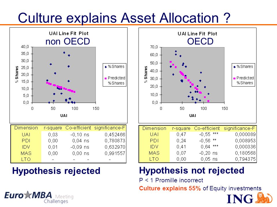15 Hypothesis rejected Hypothesis not rejected P < 1 Promille incorrect Culture explains 55% of Equity investments non OECD OECD Culture explains Asse