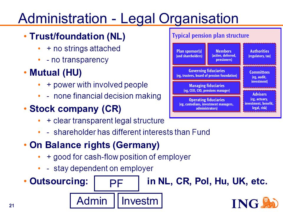 21 Administration - Legal Organisation Trust/foundation (NL) + no strings attached - no transparency Mutual (HU) + power with involved people - none f