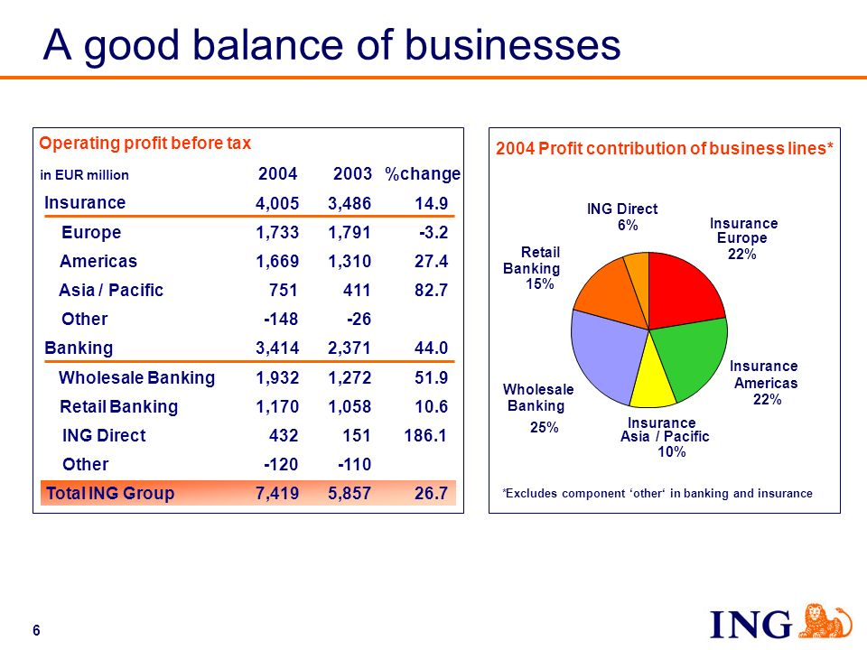 6 Operating profit before tax in EUR million 20042003%change Insurance 4,005 3,48614.9 Europe1,7331,791-3.2 Americas1,6691,31027.4 Asia / Pacific75141