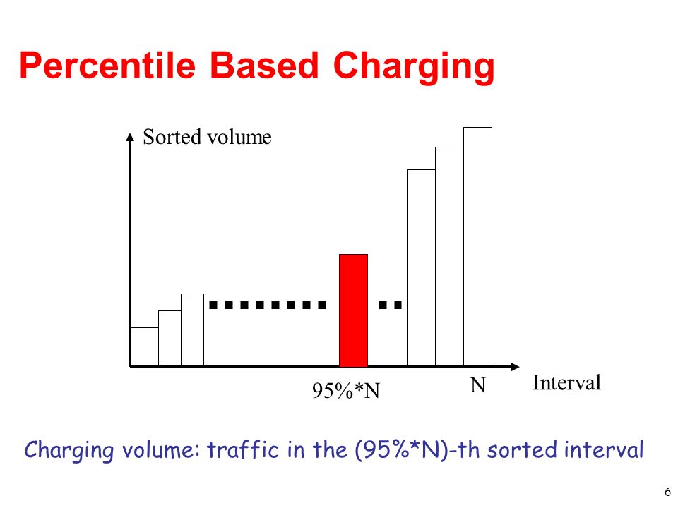 Percentile Based Charging 6 Interval Sorted volume N 95%*N Charging volume: traffic in the (95%*N)-th sorted interval